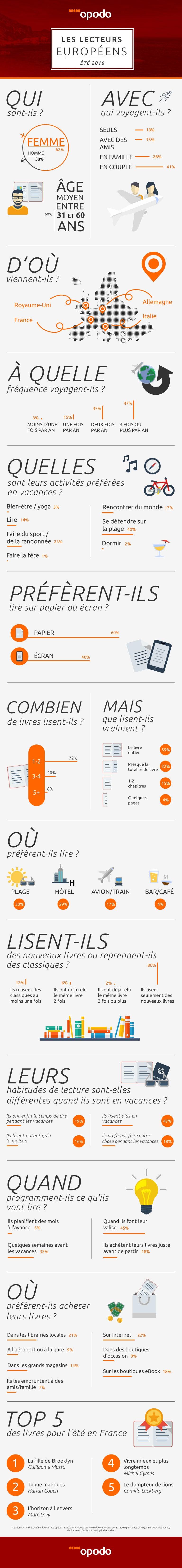 travelbook-survey-opodo-european-readers