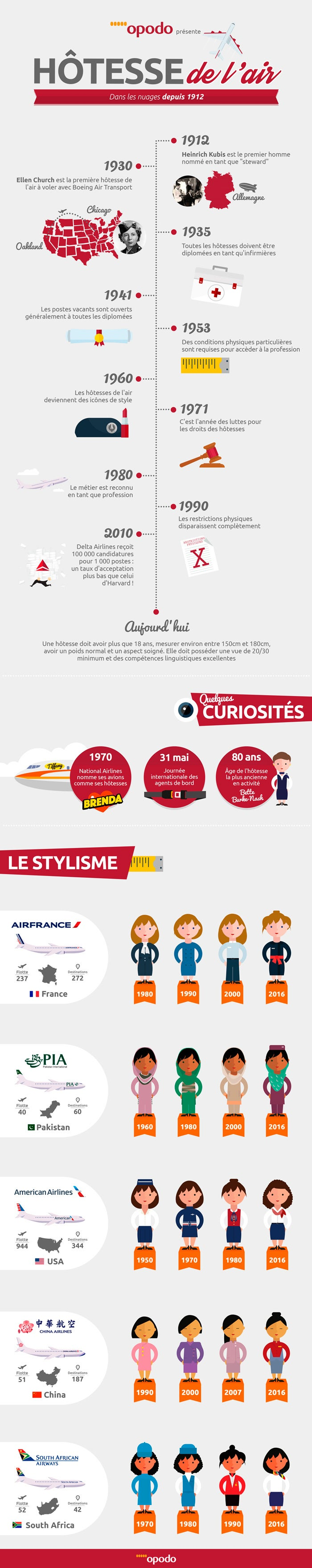 infographique-hotesse-de-l-air