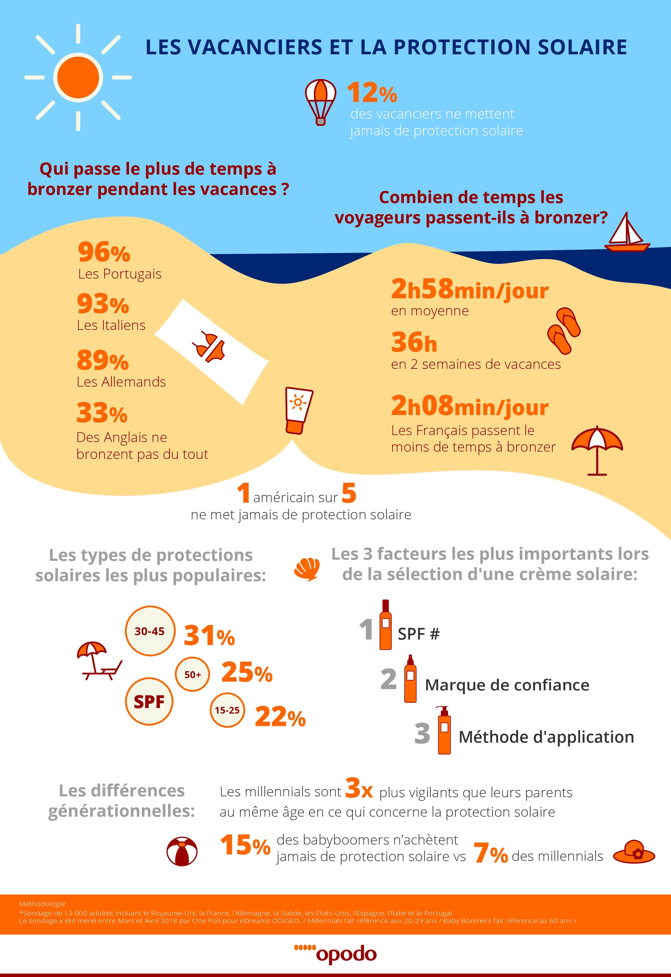 infographie etude Opodo protection solaire - blog Opodo
