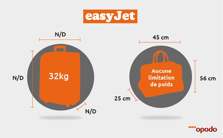 site réputé ce840 4ab6b Tout savoir sur les bagages pour votre prochain vol easyJet ...